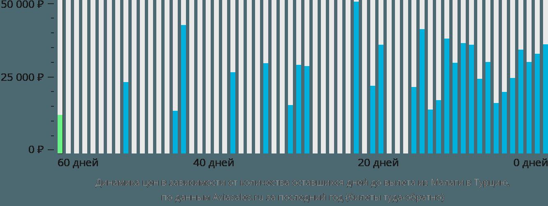 Динамика цен в зависимости от количества оставшихся дней до вылета из Малаги в Турцию