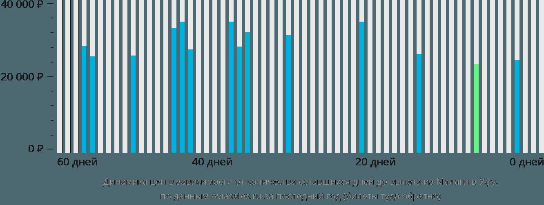 Динамика цен в зависимости от количества оставшихся дней до вылета из Малаги в Уфу
