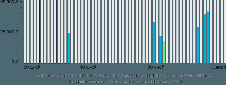 Динамика цен в зависимости от количества оставшихся дней до вылета из Малаги в Волгоград