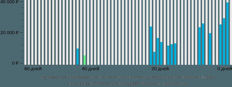 Динамика цен в зависимости от количества оставшихся дней до вылета из Малаги в Цюрих