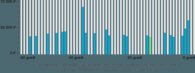 Динамика цен в зависимости от количества оставшихся дней до вылета из Абхи в Кочин