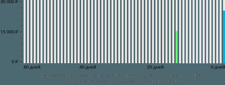 Динамика цен в зависимости от количества оставшихся дней до вылета из Аяччо в Ниццу