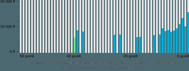 Динамика цен в зависимости от количества оставшихся дней до вылета из Эль-Джауфа в Эр-Рияд