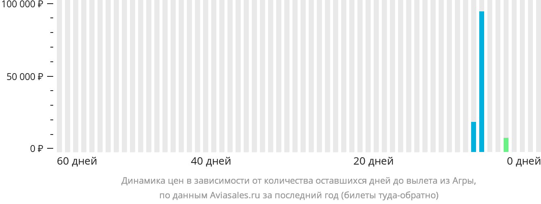 Динамика цен в зависимости от количества оставшихся дней до вылета из Агры