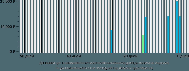 Динамика цен в зависимости от количества оставшихся дней до вылета из Аиджала