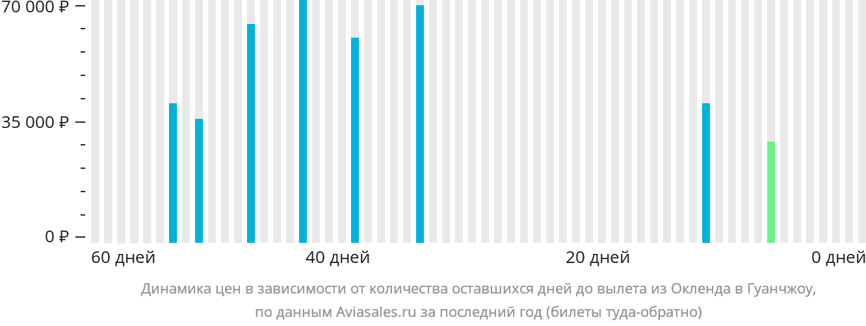 Динамика цен в зависимости от количества оставшихся дней до вылета из Окленда в Гуанчжоу