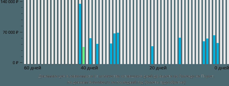 Динамика цен в зависимости от количества оставшихся дней до вылета из Окленда на Пхукет