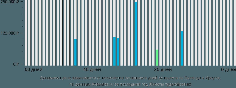 Динамика цен в зависимости от количества оставшихся дней до вылета из Окленда в Иркутск