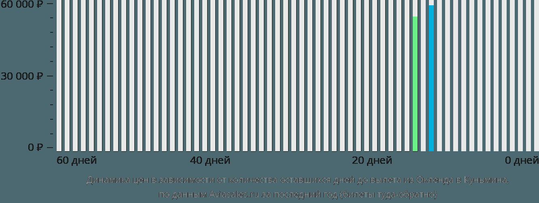 Динамика цен в зависимости от количества оставшихся дней до вылета из Окленда в Куньмина