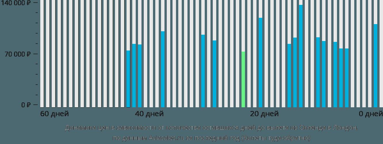 Динамика цен в зависимости от количества оставшихся дней до вылета из Окленда в Лондон