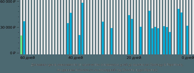 Динамика цен в зависимости от количества оставшихся дней до вылета из Окленда в Раротонгу