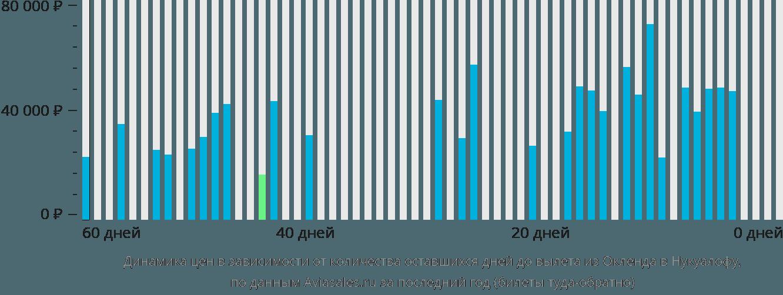 Динамика цен в зависимости от количества оставшихся дней до вылета из Окленда в Нукуалофу