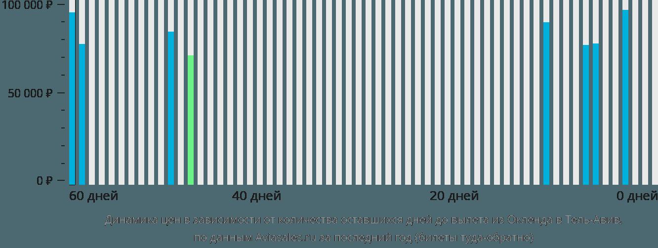 Динамика цен в зависимости от количества оставшихся дней до вылета из Окленда в Тель-Авив