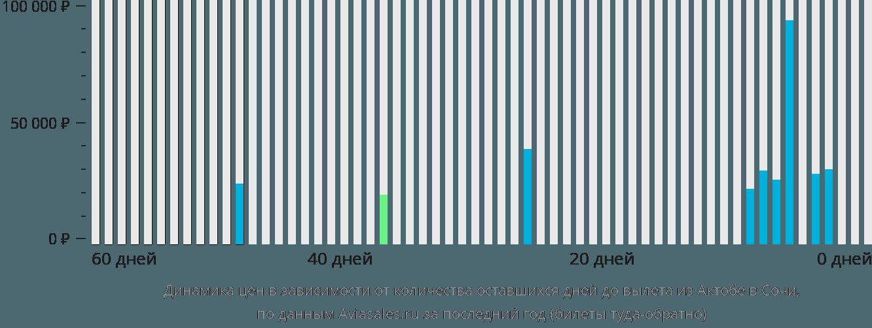 Динамика цен в зависимости от количества оставшихся дней до вылета из Актобе в Сочи