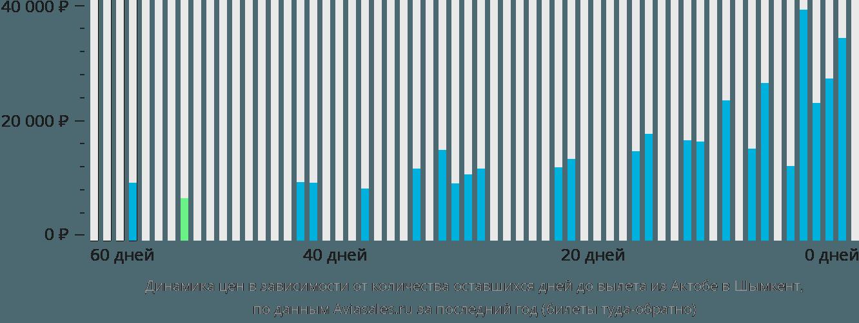 Динамика цен в зависимости от количества оставшихся дней до вылета из Актюбинска в Шымкент