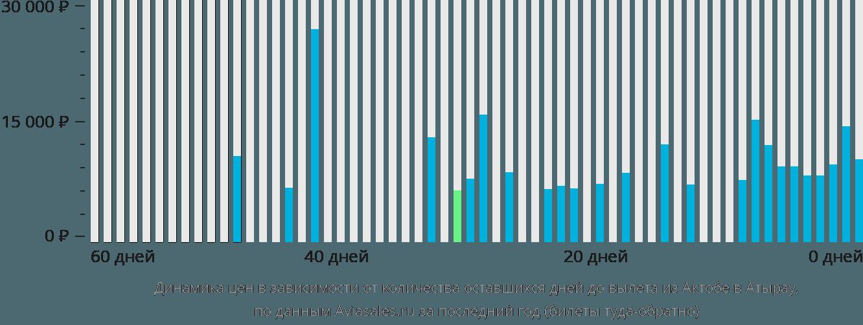 Динамика цен в зависимости от количества оставшихся дней до вылета из Актобе в Атырау