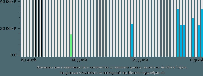 Динамика цен в зависимости от количества оставшихся дней до вылета из Актюбинска в Париж