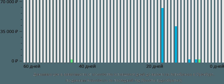 Динамика цен в зависимости от количества оставшихся дней до вылета из Актюбинска в Оренбург