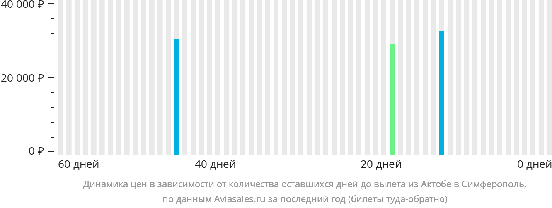 Динамика цен в зависимости от количества оставшихся дней до вылета из Актюбинска в Симферополь