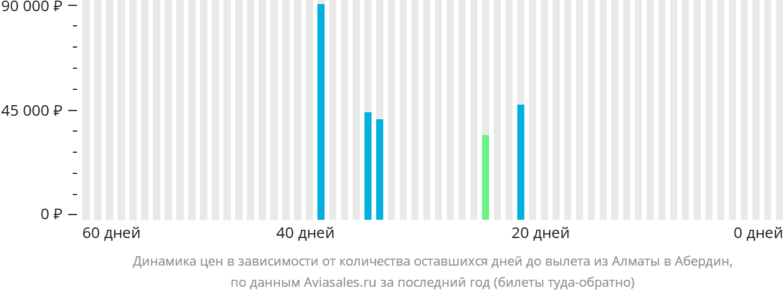 Динамика цен в зависимости от количества оставшихся дней до вылета из Алматы в Абердин