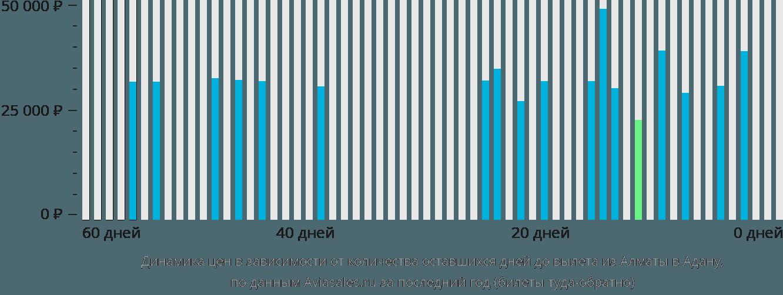 Динамика цен в зависимости от количества оставшихся дней до вылета из Алматы в Адану