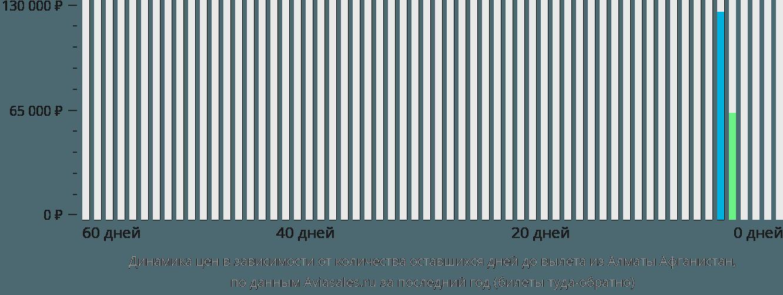 Динамика цен в зависимости от количества оставшихся дней до вылета из Алматы  в Афганистан