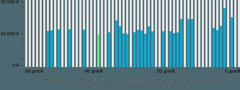 Динамика цен в зависимости от количества оставшихся дней до вылета из Алматы в Малагу