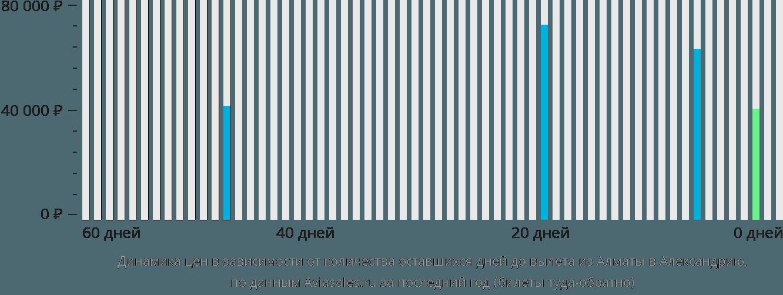 Динамика цен в зависимости от количества оставшихся дней до вылета из Алматы в Александрию