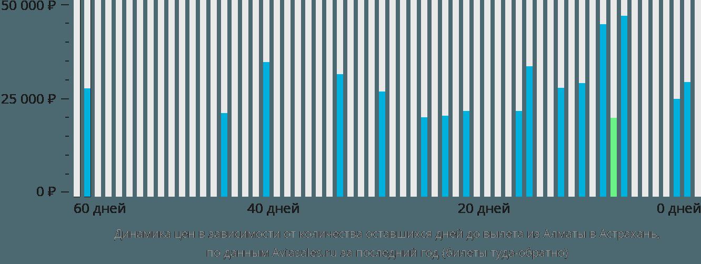 Динамика цен в зависимости от количества оставшихся дней до вылета из Алматы в Астрахань