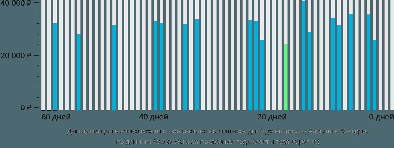 Динамика цен в зависимости от количества оставшихся дней до вылета из Алматы в Кайсери