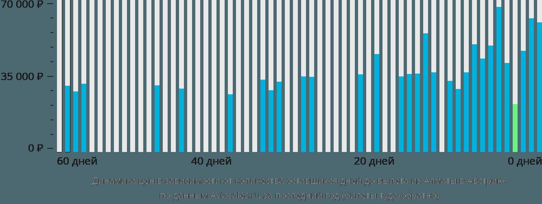 Динамика цен в зависимости от количества оставшихся дней до вылета из Алматы в Австрию