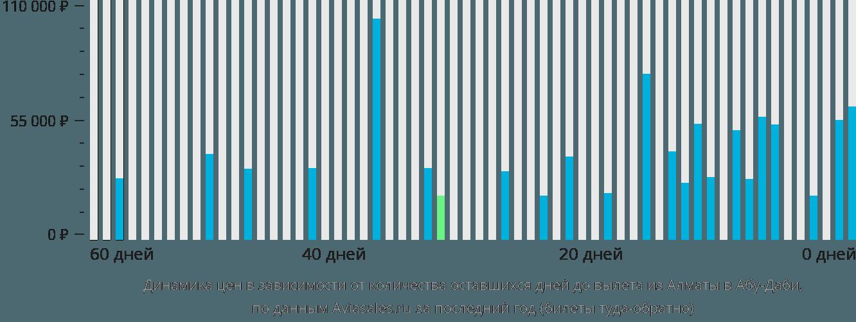 Динамика цен в зависимости от количества оставшихся дней до вылета из Алматы в Абу-Даби