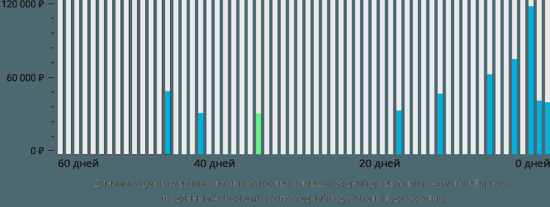 Динамика цен в зависимости от количества оставшихся дней до вылета из Алматы в Барнаул
