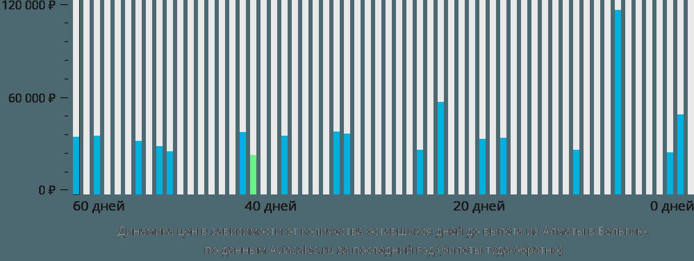 Динамика цен в зависимости от количества оставшихся дней до вылета из Алматы в Бельгию