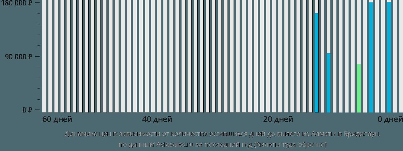 Динамика цен в зависимости от количества оставшихся дней до вылета из Алматы в Бриджтаун