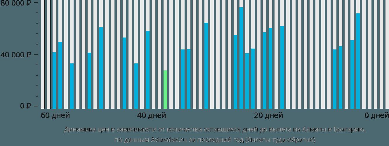 Динамика цен в зависимости от количества оставшихся дней до вылета из Алматы в Болгарию