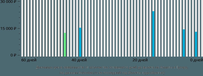 Динамика цен в зависимости от количества оставшихся дней до вылета из Алматы в Бухару