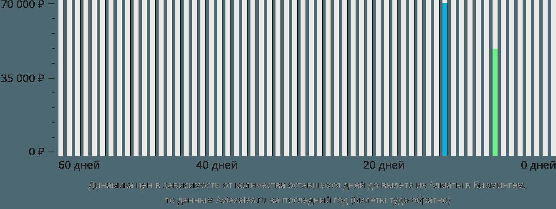 Динамика цен в зависимости от количества оставшихся дней до вылета из Алматы в Бирмингем