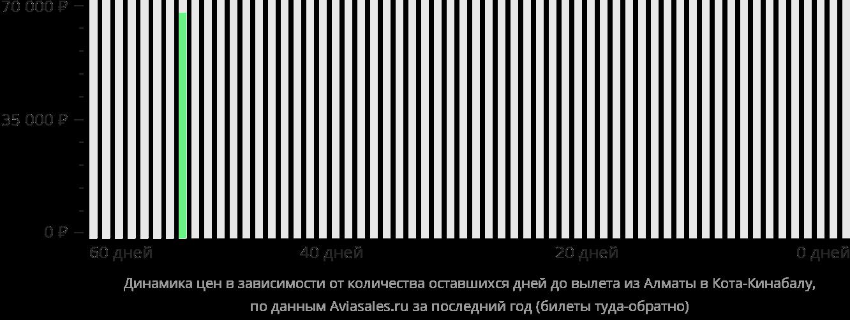 Динамика цен в зависимости от количества оставшихся дней до вылета из Алматы в Кота-Кинабалу