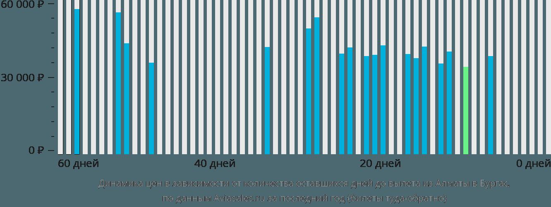 Динамика цен в зависимости от количества оставшихся дней до вылета из Алматы в Бургас