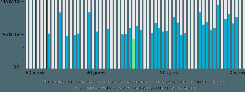 Динамика цен в зависимости от количества оставшихся дней до вылета из Алматы в Бостон