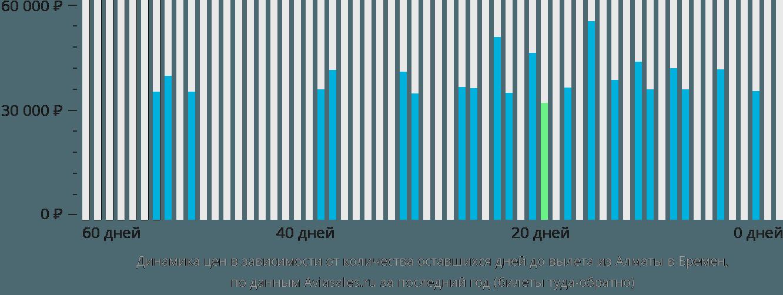 Динамика цен в зависимости от количества оставшихся дней до вылета из Алматы в Бремен