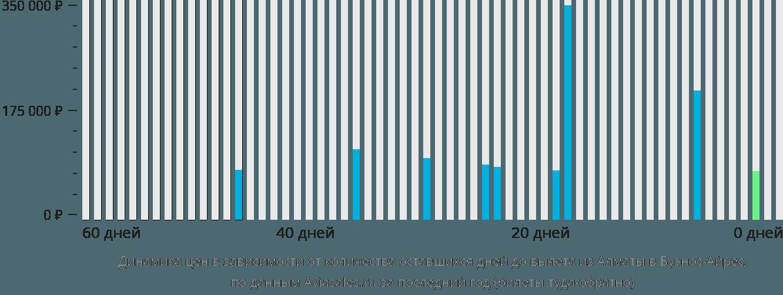 Динамика цен в зависимости от количества оставшихся дней до вылета из Алматы в Буэнос-Айрес