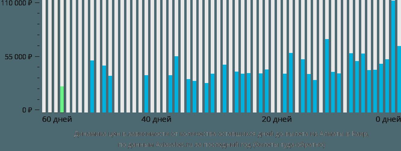 Динамика цен в зависимости от количества оставшихся дней до вылета из Алматы в Каир