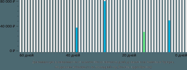Динамика цен в зависимости от количества оставшихся дней до вылета из Алматы в Чунцин