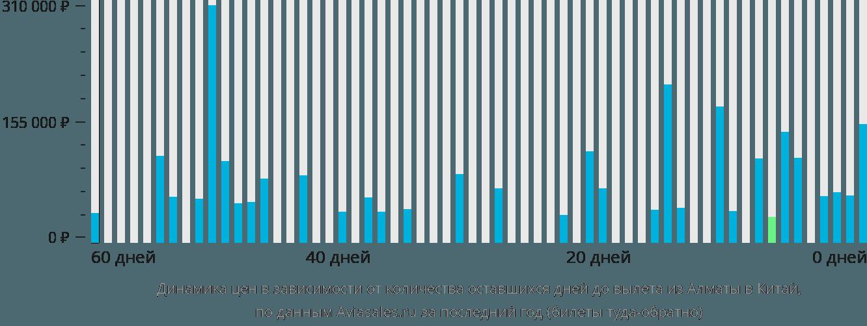 Динамика цен в зависимости от количества оставшихся дней до вылета из Алматы в Китай