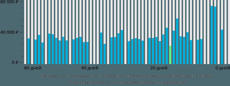 Динамика цен в зависимости от количества оставшихся дней до вылета из Алматы на Кипр