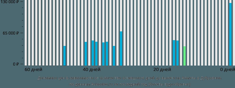Динамика цен в зависимости от количества оставшихся дней до вылета из Алматы в Дубровник