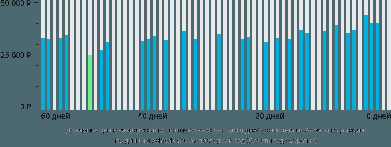Динамика цен в зависимости от количества оставшихся дней до вылета из Алматы в Даламан