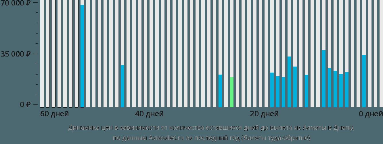 Динамика цен в зависимости от количества оставшихся дней до вылета из Алматы в Днепр
